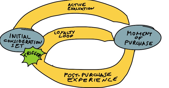 Mckinsey_customer_journey_model